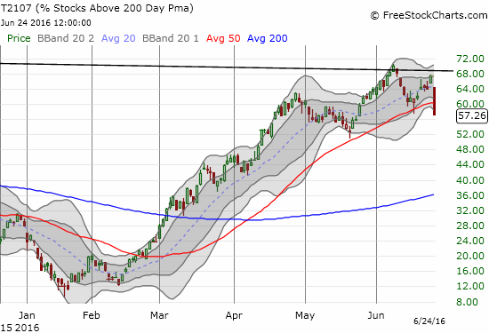 T2107 closes at a new 1-month low and seems to have confirmed a top.