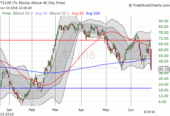 T2108 tumbles hard form the border of overbought territory and re-confirms the bearish tint of the market