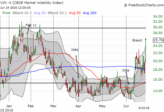 The volatility index soars to a new 4-month high and presumably has room to run.
