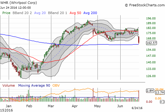 Whirpool (WHR) has a high dependence on global growth. WHR reversed a 50DMA breakout on volume almost 3x average. The 200DMA is not likely to hold.