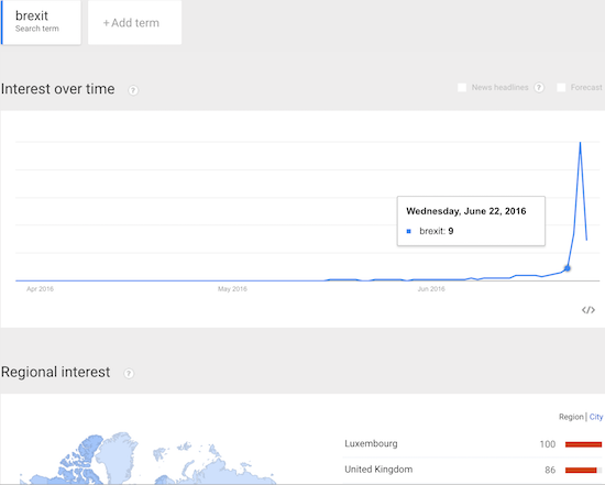 Luxembourg suddenly shows up in Google searches on Brexit as sentiment cools off from extremely high levels.