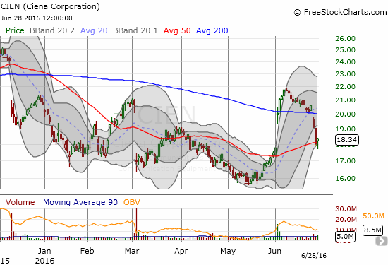 Ciena (CIEN) had to rally off its lows to hold onto 200DMA support for the day.
