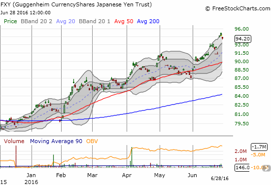 CurrencyShares Japanese Yen ETF (FXY) barely budges in the face of turn-around Tuesday.
