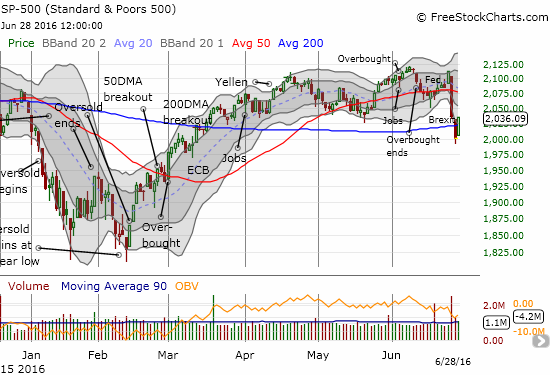 The S&P 500 (SPY) flips the scrip with a major bounce from quasi-oversold conditions.