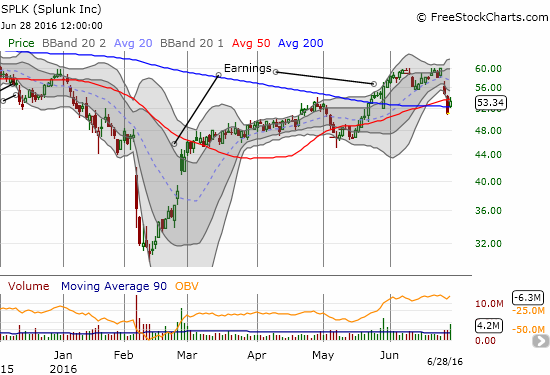 Splunk (SPLK) gaps up above 200DMA resistance and rallies right to 50DMA resistance - volume surged.