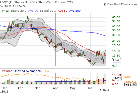 ProShares Ultra VIX Short-Term Futures (UVXY) now looks like it is pivoting its way around its 50DMA downward.