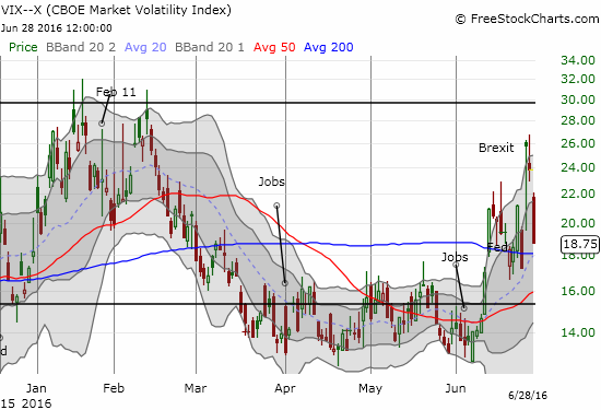 The volatility index, the VIX, suffers another big reversal.