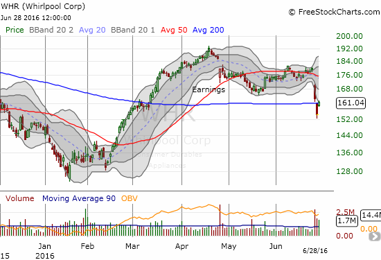 Whirlpool (WHR) rallied to reclaim 200DMA support.