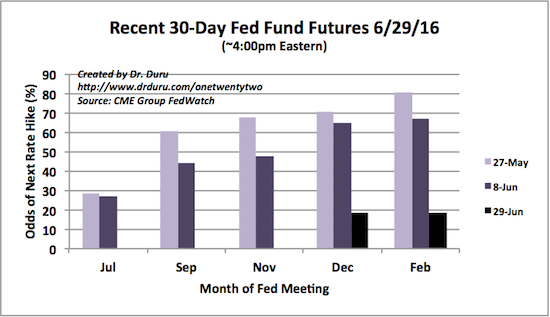In the wake of Brexit, the odds for the next Fed rate hike went from a very likely December move to nowhere on the horizon...