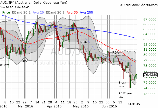 The Australian dollar versus the Japanese yen, AUD/JPY has recovered a little over half its post-Brexit loss, but it is still locked into a bearish downtrend as defined by the declining 20DMA.