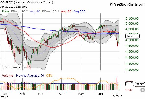 The NASDAQ (QQQ) stares down a critical retest of converged resistance.