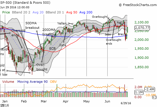 The S&P 500 (SPY) continues its sharp rebound from its 200DMA breakdown.