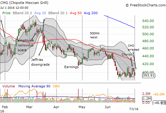 Chipotle Mexican Grill (CMG) is struggling to sustain momentum to reverse the previous sharp sell-off.