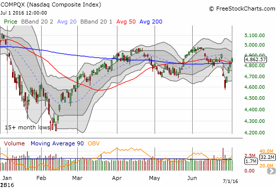 The NASDAQ is still working on its full recovery.