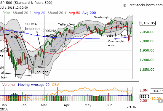 The S&P 500 completes a 4-day recovery from a steep 2-day, Brexit-inspired loss. Sellers finally appeared just as the S&P 500 finished the reversal.
