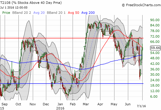 T2108 is still in a downtrend marked by its own 50DMA and now what looks like lower highs and lower lows.