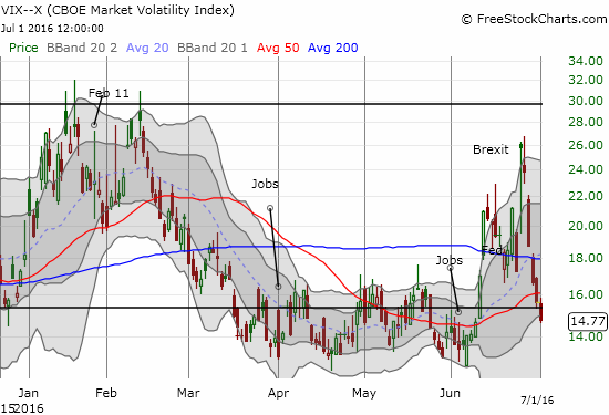 And just like that - the VIX is once again under the 15.35 pivot line - a 3-week wild round trip