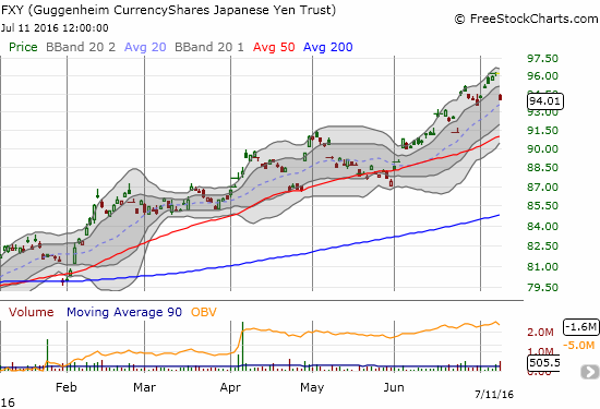 The CurrencyShares Japanese Yen ETF (FXY) gaps back down toward its uptrending 20DMA. Is a topping pattern finally underway?
