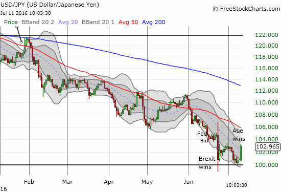 Did Abe's win translate into victory for the 100 psychological support for USD/JPY?
