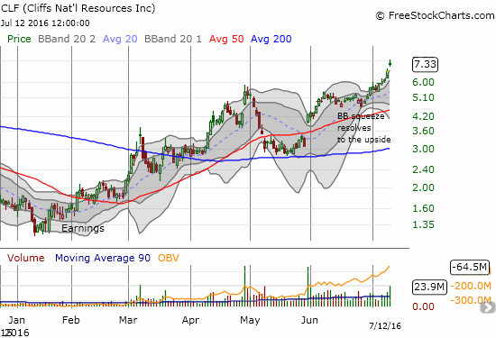 Cliffs Natural Resources Inc. (CLF) resolves a Bollinger Band (BB) squeeze to the upside - bigtime. Today's catalyst was a major upgrade from JP Morgan with a $10.50 price target.