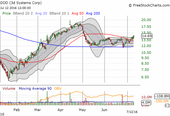 3D Systems (DDD) confirmed 200DMA support with this 50DMA breakout.