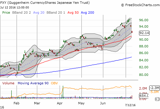 The CurrencyShares Japanese Yen Trust (FXY) falls sharply for a second straight day. A retest of support and the 50DMA uptrend seems in the cards.