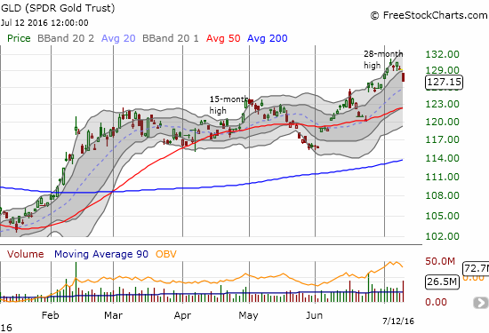 The SPDR Gold Trust (GLD) pulls back from a 28-month high on sizable selling volume.