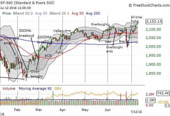 The S&P 500 (SPY) hits a fresh all-time high as it tags its upper-Bollinger Band (BB)