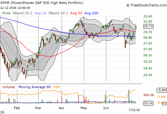 The PowerShares S&P 500 High Beta ETF (SPHB) soared 3.4% to lead the charge to all-time highs for the S&P 500.
