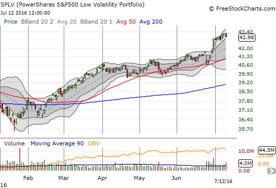 The PowerShares S&P 500 Low Volatility ETF (SPLV) pulled back -0.5% while the rest of the S&P 500 soared to a collective new all-time high.