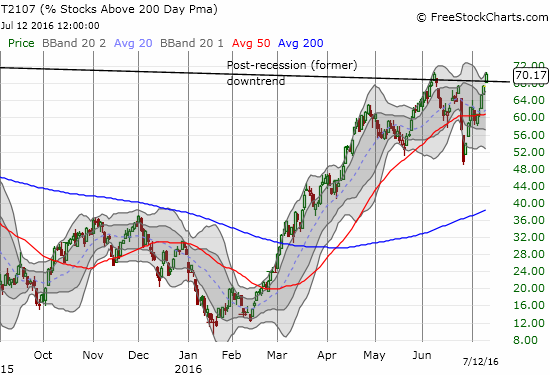 The vast majority of stocks are once again trading above their long-term trendlines. Can the rally continue from here this time?