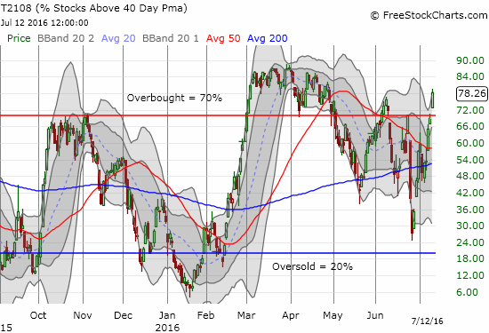 T2108 makes a convincing surge into overbought territory