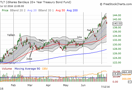 """iShares Trust - iShares 20+ Year Treasury Bond ETF (TLT) gaps down sharply off a furious uptrend. Has the rush for """"safety"""" finally ended?"""