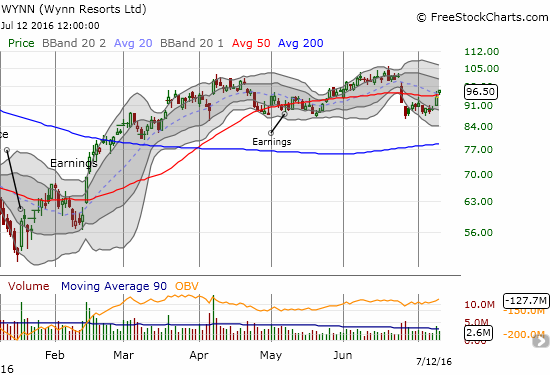 Wynn Resorts Ltd. (WYNN) may be stuck in the middle of a larger consolidation, but this move above the 50DMA could at least begin a retest of the top of the range.