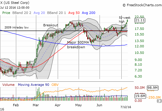 U.S. Steel (X) is a true champ. It broke out to what is essentially a new 52-week high. It is stretched above its upper-BB, so a buy on the dips strategy is likely best now.