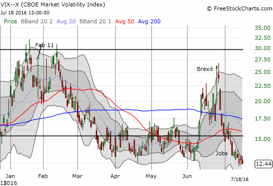 The volatility index, the VIX, drops to a near 11-month low.