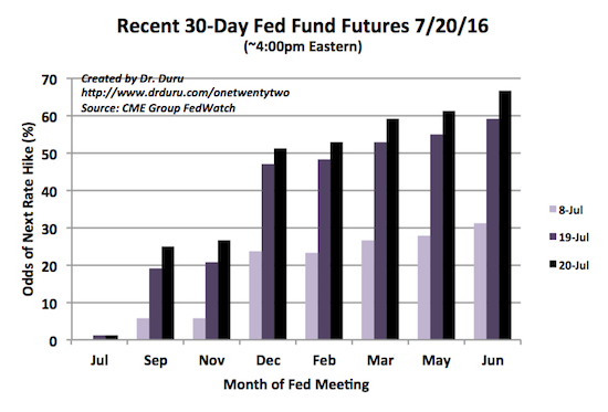 ...now, the odds are dramatically higher for the next rate hike: as soon as December, 2016.