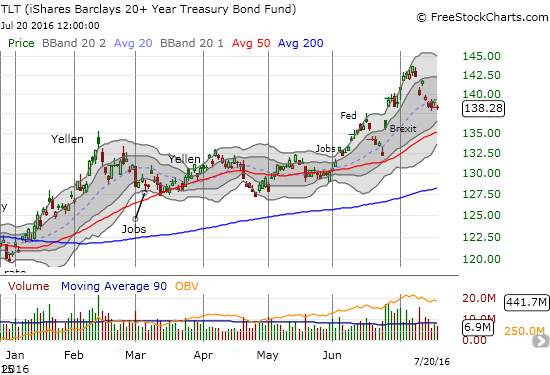 The iShares 20+ Year Treasury Bond (TLT) is off its all-time high but still up a market-beating 15% year-to-date.