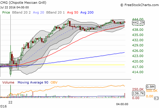 """The bounce back from the initial gap down happened in less than 5 minutes.  Over the next 20 minutes, the stock settled just under its 50DMA and looked """"done."""" I bought the pullback but sold ahead of the first intraday high. The persistent buying from there was simply astounding...."""
