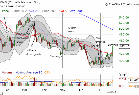 Buyers found a bargain in Chipotle Mexican Grill (CMG) post-earnings.