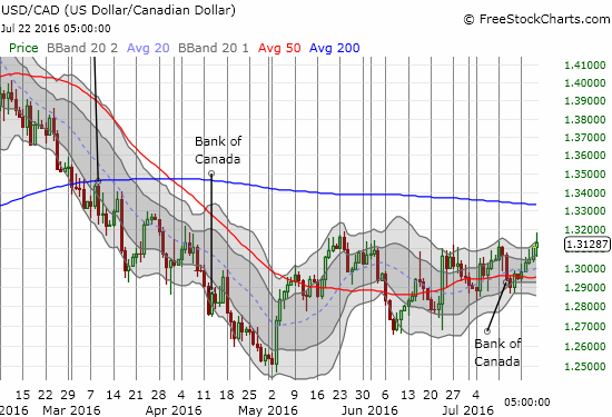 The Canadian dollar (FXC) has managed to stay within a trading range with the U.S. dollar since March/April. A breakout above the May high may signal yet more declines ahead for oil.