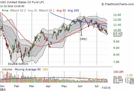 The United States Oil (USO) is experiencing its longest decline of the year in what looks like a confirmed breakdown.