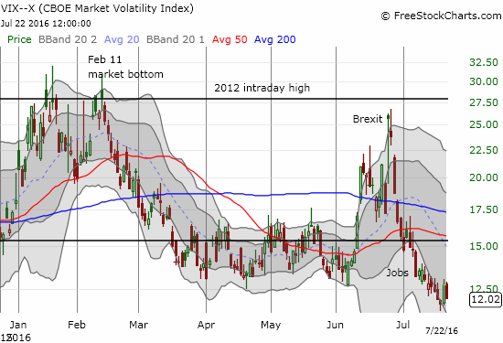 Is the VIX fighting a race against time? How much longer can it remain this low?