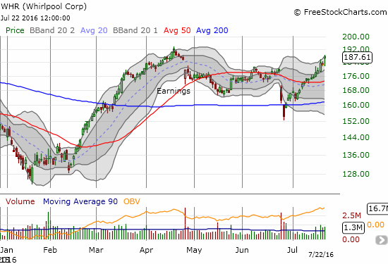 Whirlpool's (WHR's) recovery has taken it back toward its 2016 high.
