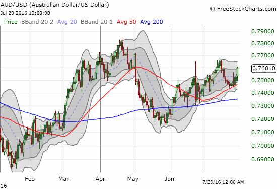 AUD/USD had a quick (and bearish) breakdown below 50DMA support before swiftly turning higher again.