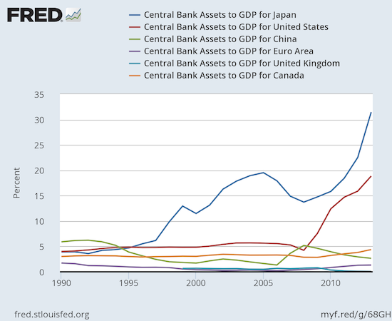 The Bank of Japan leads central banks in the accumulation of assets. The latest data are from 2013. Since then, the Fed has leveled off while the BoJ has continued to accumulate in the face of on-going economic weakness.