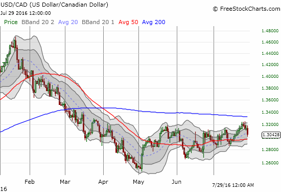 USD/CAD briefly broke through its recent trading range only to turn-around for a retest of the slightly uptrending 50DMA.