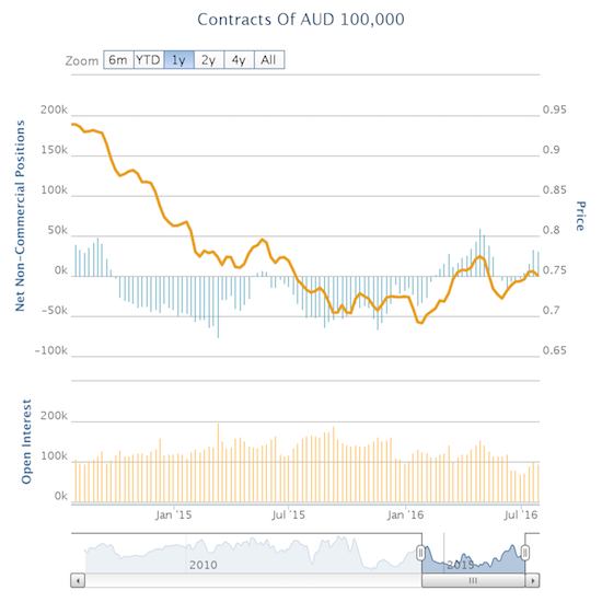 Speculators got more bullish on the Australian dollar even as expectations for an August rate but remain strong.