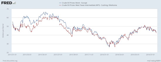 Oil prices reached a peak in June and have persistently declined since then.