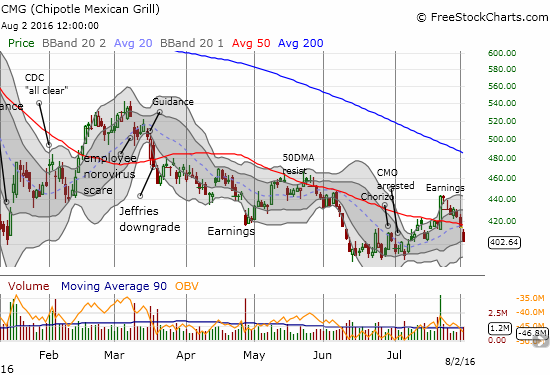 Chipotle Mexican Grill (CMG) confirms its 50DMA breakdown as its impressive 1-day post-earnings recovery becomes a complete fake-out.
